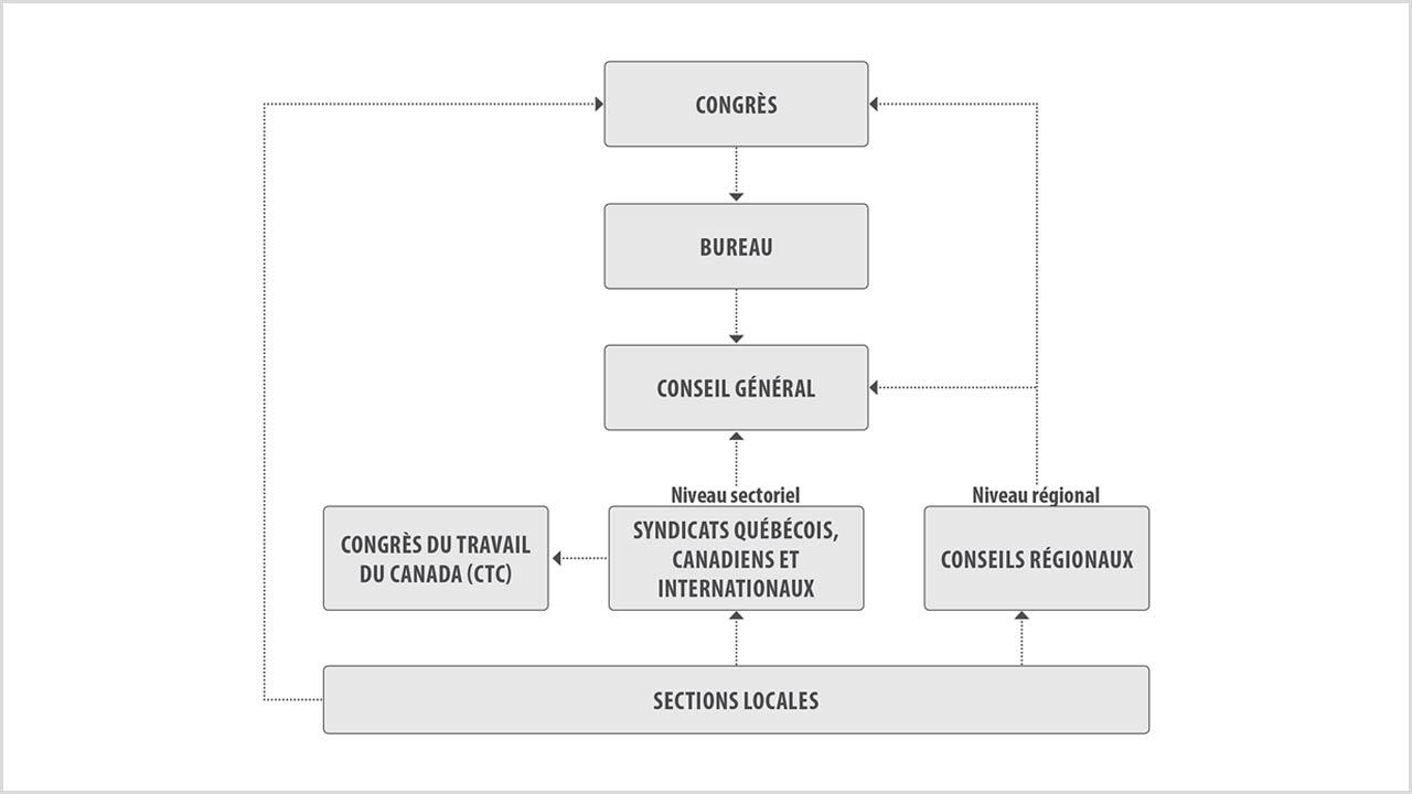 Structure de la FTQ